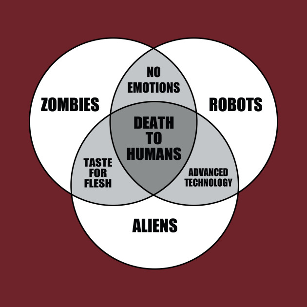 Zombie  Alien  Robot Venn Diagram - Zombies