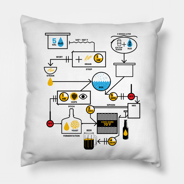 Beer Brewing Schematic | Brewer Brewery Gift Pillow