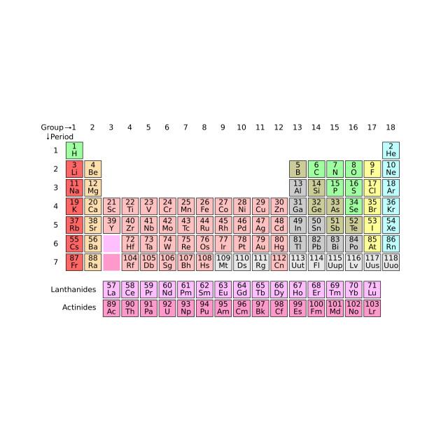 Periodic Table Back To School T Shirt Teepublic