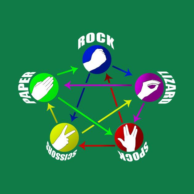 Rock Paper Scissors Lizard Spock!