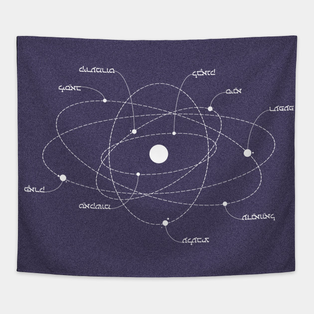 An Orbit Map Of The Solar System Universe Today