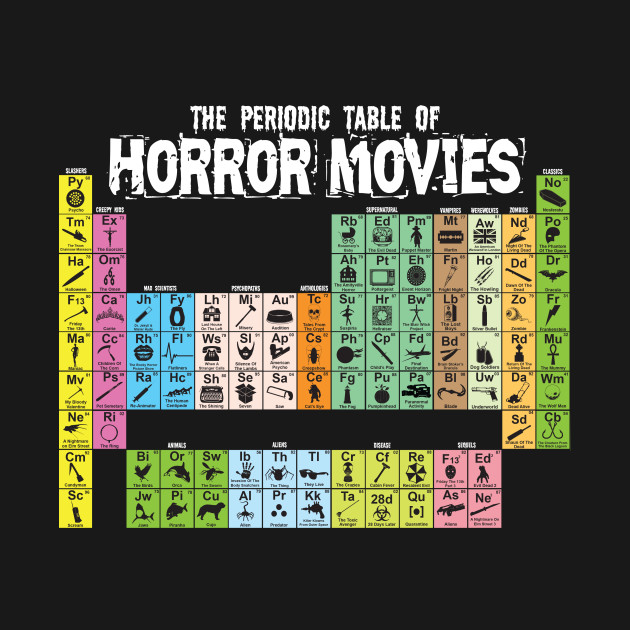 The Periodic Table of Horror Movies