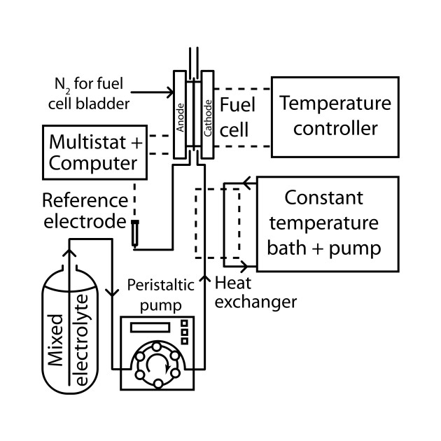 Limited Edition Exclusive Mixed Reactant Fuel Cell Test System
