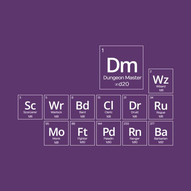 Periodic D&D