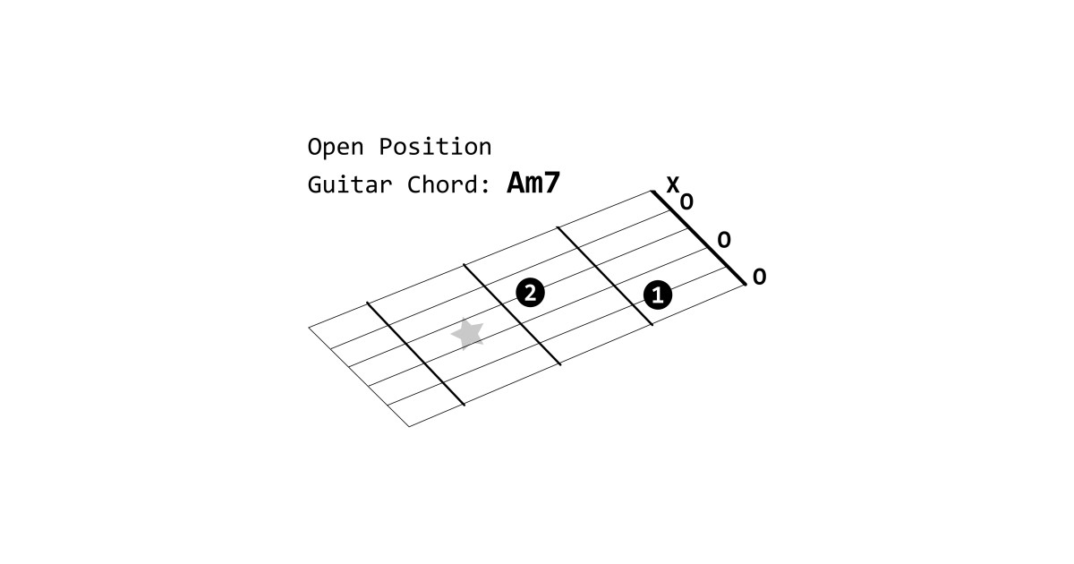 Limited Edition Exclusive Open Position Guitar Chord Am7 Open