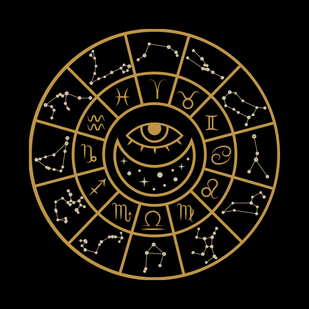 Astrology wheel chart with zodiac signs