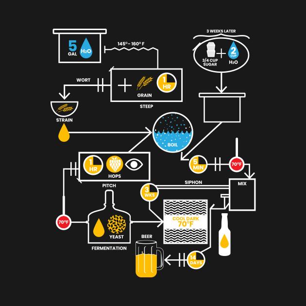... Beer Brewing Schematic | Brewer Brewery Gift