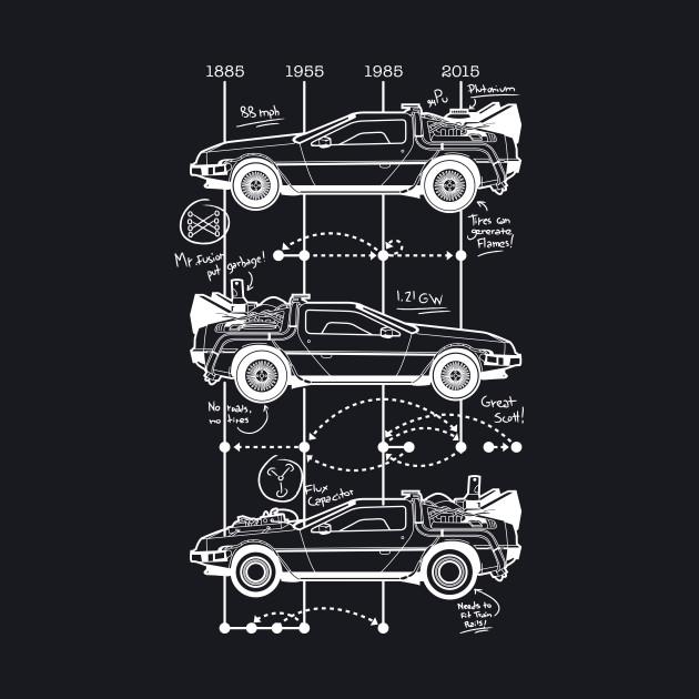 Time Machine Schematics