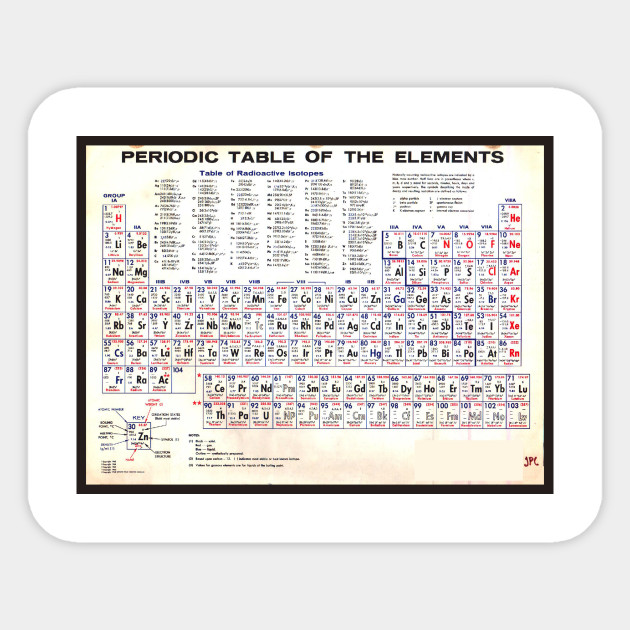 Periodic Table Of The Elements Vintage Chart Warm Doctor Sticker
