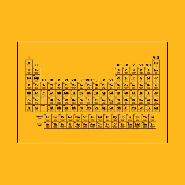 Dustin's Periodic Table