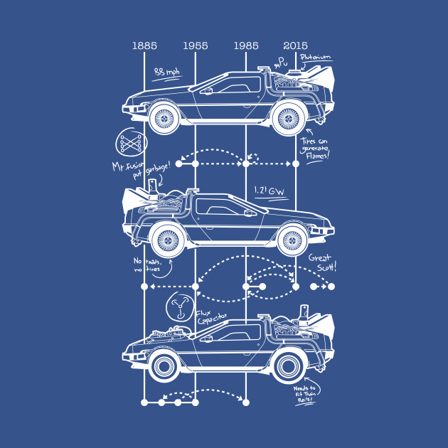 Time Machine Schematics - Delorean - Tapestry | TeePublic