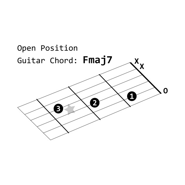 LIMITED EDITION. Exclusive Open Position Guitar Chord: Fmaj7 - Open ...