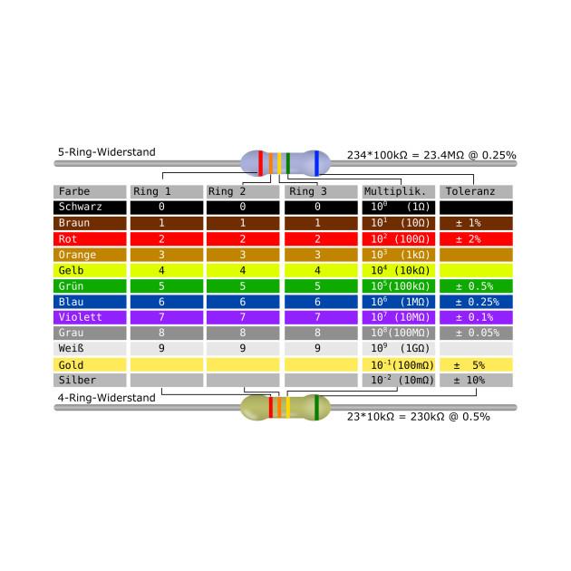 limited edition exclusive resistor color code table german