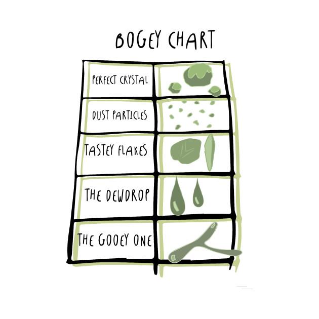 Bogey Chart Design