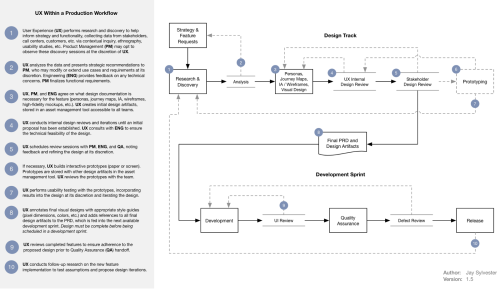 UX and development process flow chart