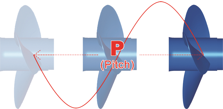 Propell pitch