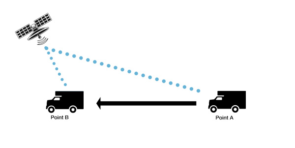 how-gps-works-speed
