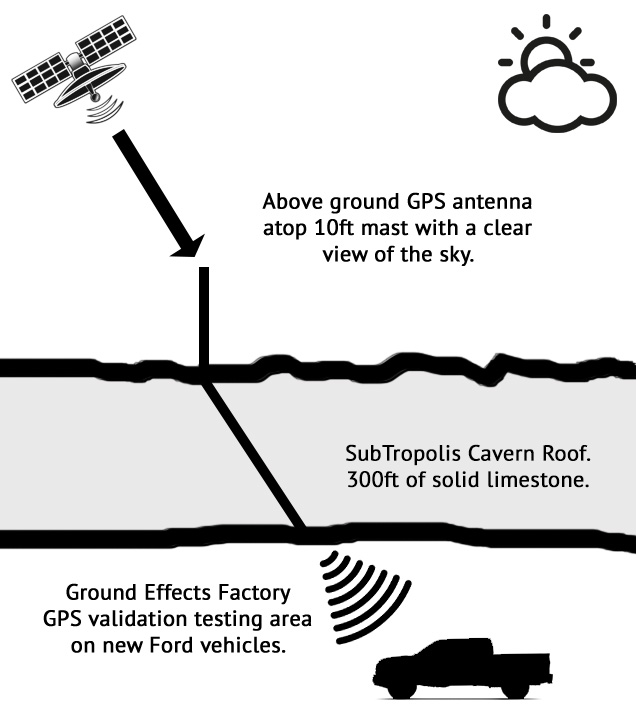 making gps work underground - the ford story