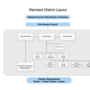 Standard District Layout