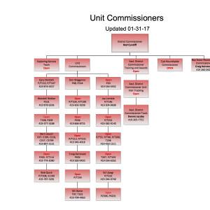 Unit Commissioners