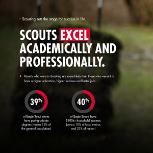 Benefits of Scouting Outcomes Study 3