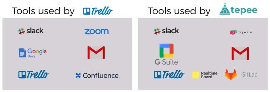 Tools for remote work - Trello vs Tepee.pro