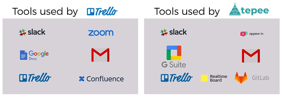 Tools for remote work - Trello vs Tepee.pro