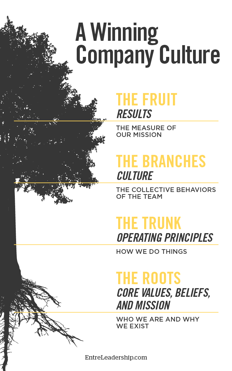 The Culture Tree diagram compares the parts of a winning company culture to tree roots, trunk, branches and fruit