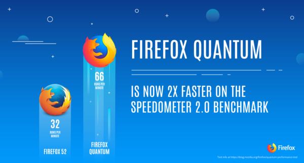 Firefox-Quantum-is-2x-faster-600x321