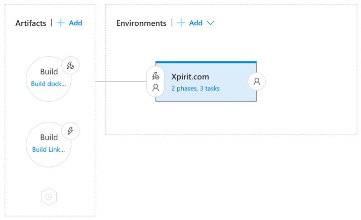Xpirit.com release pipeline