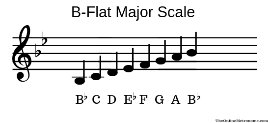 B-flat-major-scale.png