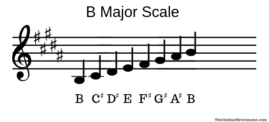 B-major-scale.png