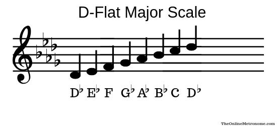 D-flat-major-scale.png