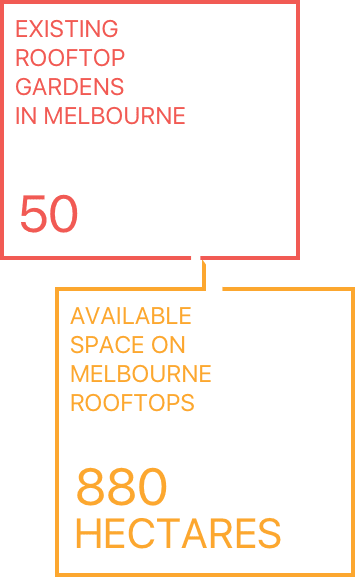 existing rooftop gardens in Melbourne: 50; available space on Melbourne rooftops: 880 hectares