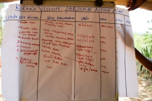 The Water Project: Kitandini Community -  Action Plan