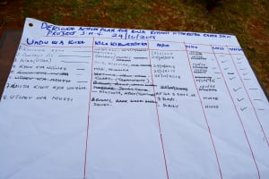 The Water Project: Kala Community -  Training