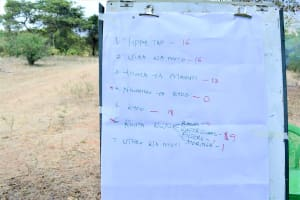 The Water Project: Uthunga Community A -  Action Plan