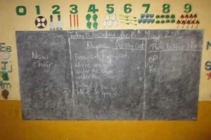 The Water Project: Mummy Ann's Pre-Primary School -  Chalkboard
