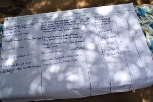 The Water Project: Mbau Community C -  Day Training Materials