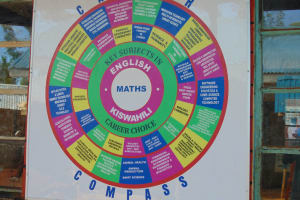 The Water Project: Kitagwa Secondary School -  The Career Compass