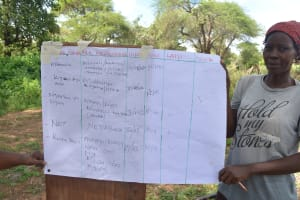 The Water Project: Mbitini Community -  Training Materials