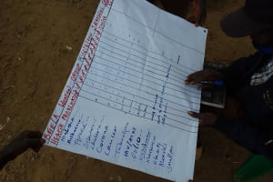 The Water Project: Kitile B Village Well -  Mapping Exercise