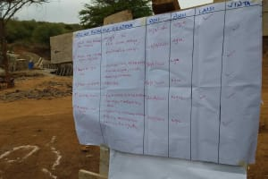 The Water Project: Yathui Community A -  Training Plan