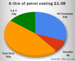Fuel duty too high in the UK?