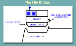 The Life Bridge, a potential solution to survival problems at sea