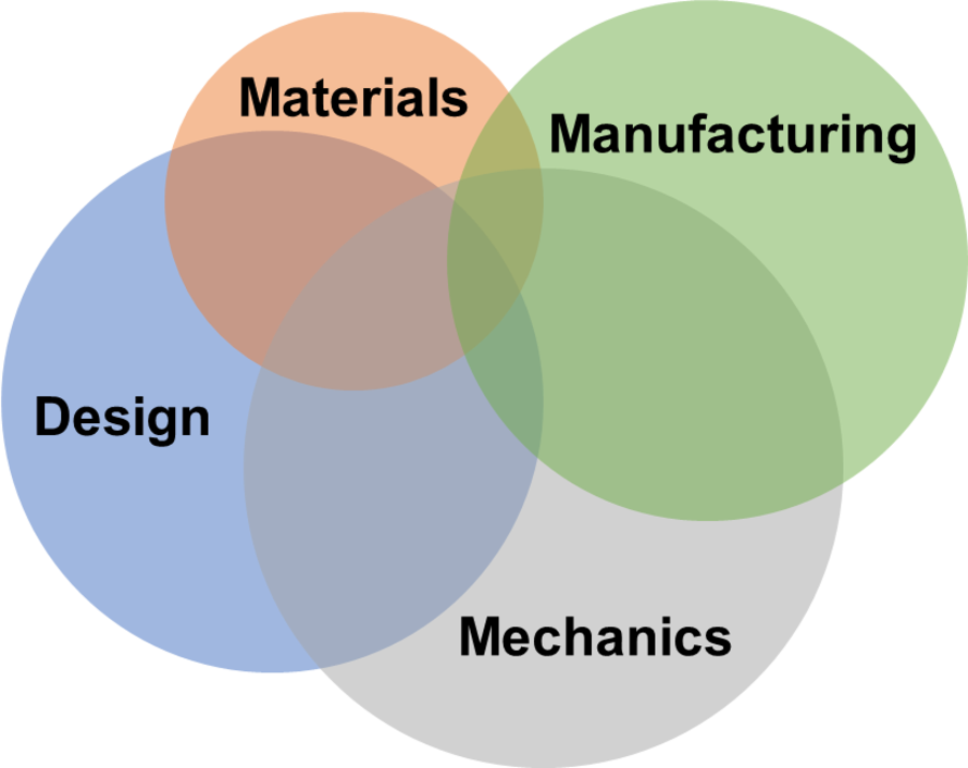 Composite research facets: Manufacturing, Materials, Mechanics and Design