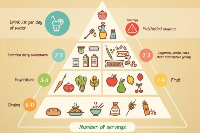 Study – Vegan Diet is Best for Controlling Type 2 Diabetes