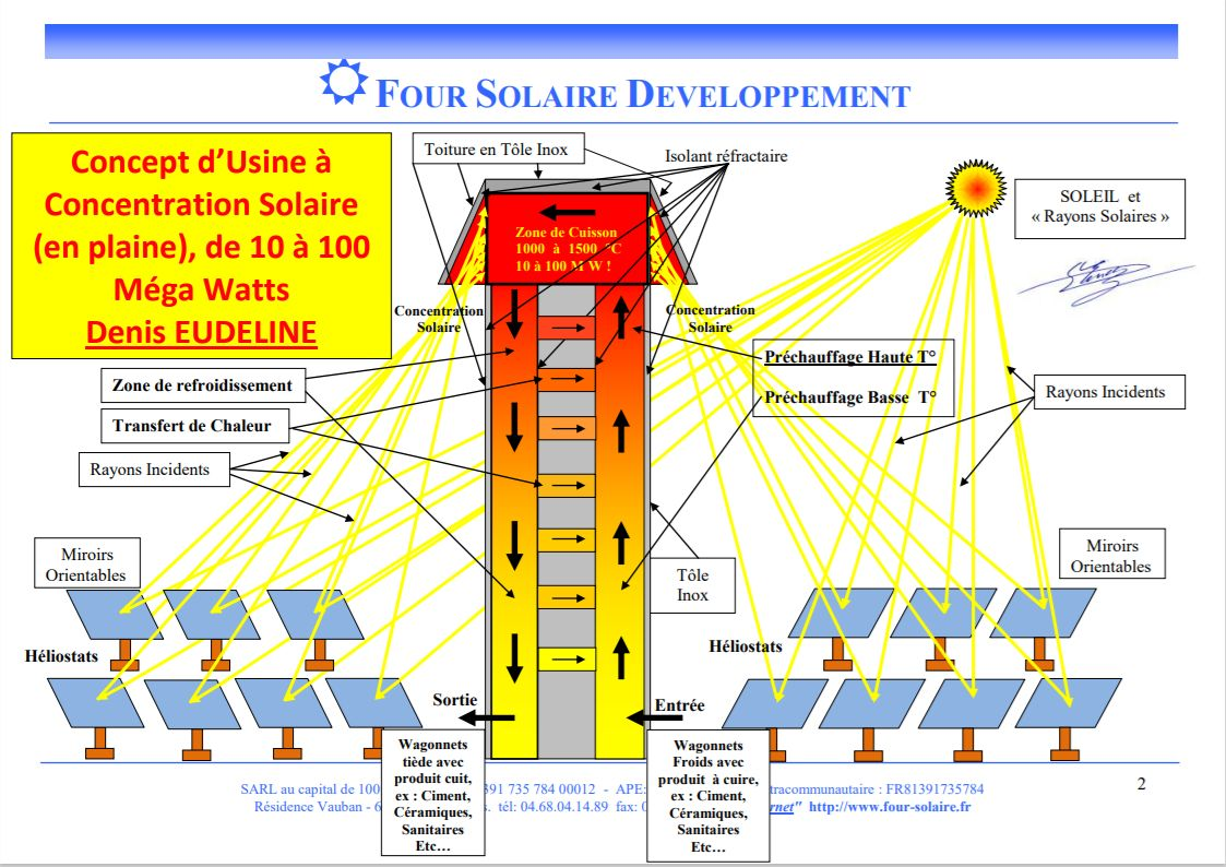 Schéma de fonctionnement d'une centrale solaire thermodynamique