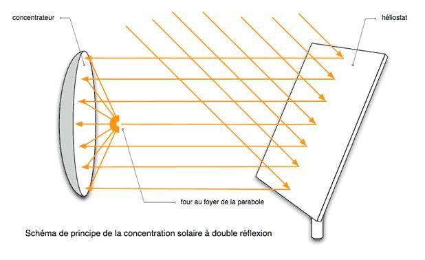 Schéma du principe de la concentration solaire à double réflexion