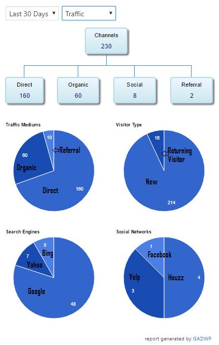 Traffic - Channels - 30 day span | Frisco Handyman